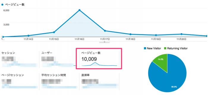 1万PV達成のグラフ