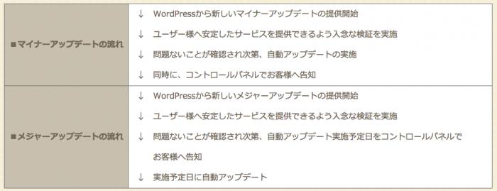 WordPress自動アップデート